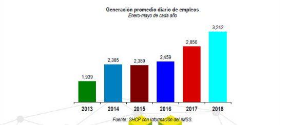 Crece Empleo 13.5% y 3.6% las Cuotas Obrero Patronales al SAR