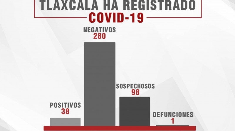 Confirma SESA 10 Casos Mas de Covid -19 en Tlaxcala